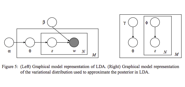 LDA Variation Inference Graphical Model